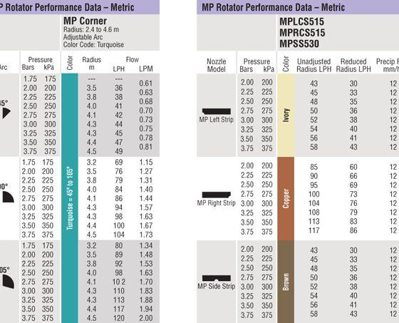 MP Sávszórók adatai